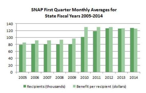 Food Stamp Enrollment